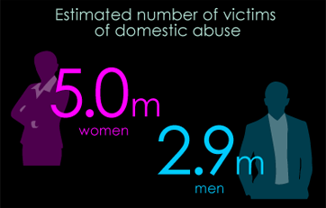 Estimated number of victims of domestic abuse