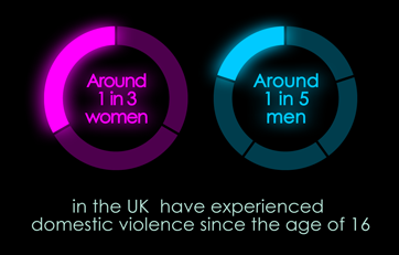 Percentage of people who experiences domestic violence
