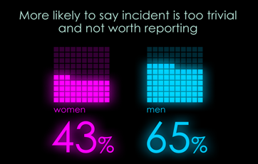 Percentage of people who say incident is too trivial and not worth reporting